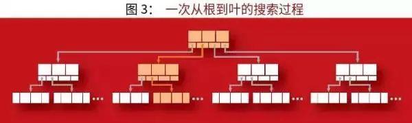 支撑现代分布式存储系统的算法