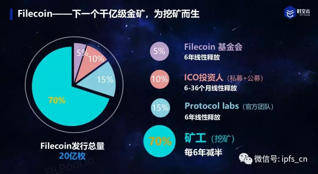 【进阶小课堂】Filecoin矿工的收益来源