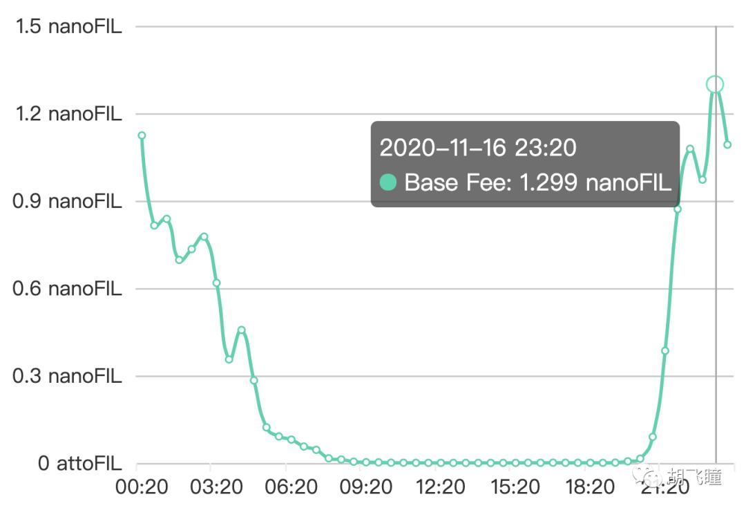 再次闲聊 Filecoin 的 Gas 费用  我在闲聊一下 Filecoin 的转账费用一文中对Filecoin采用EIP1559提出过一些看法,有些看法不太成熟。但本身EIP1559在区块链行业