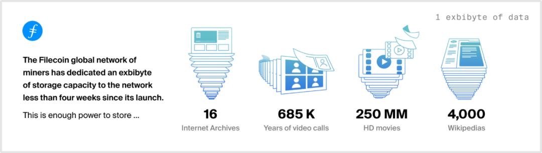 Filecoin网络进入EB时代,共同见证里程碑的诞生